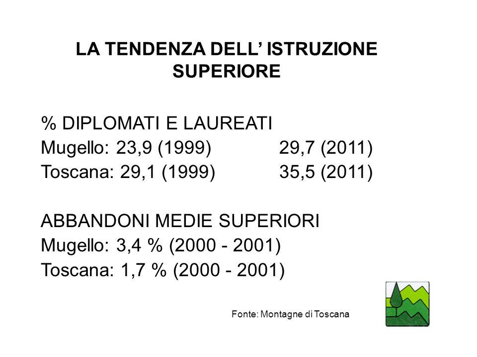 LA TENDENZA DELL' ISTRUZIONE SUPERIORE