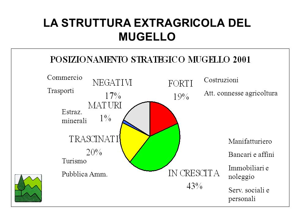 LA STRUTTURA EXTRAGRICOLA DEL MUGELLO