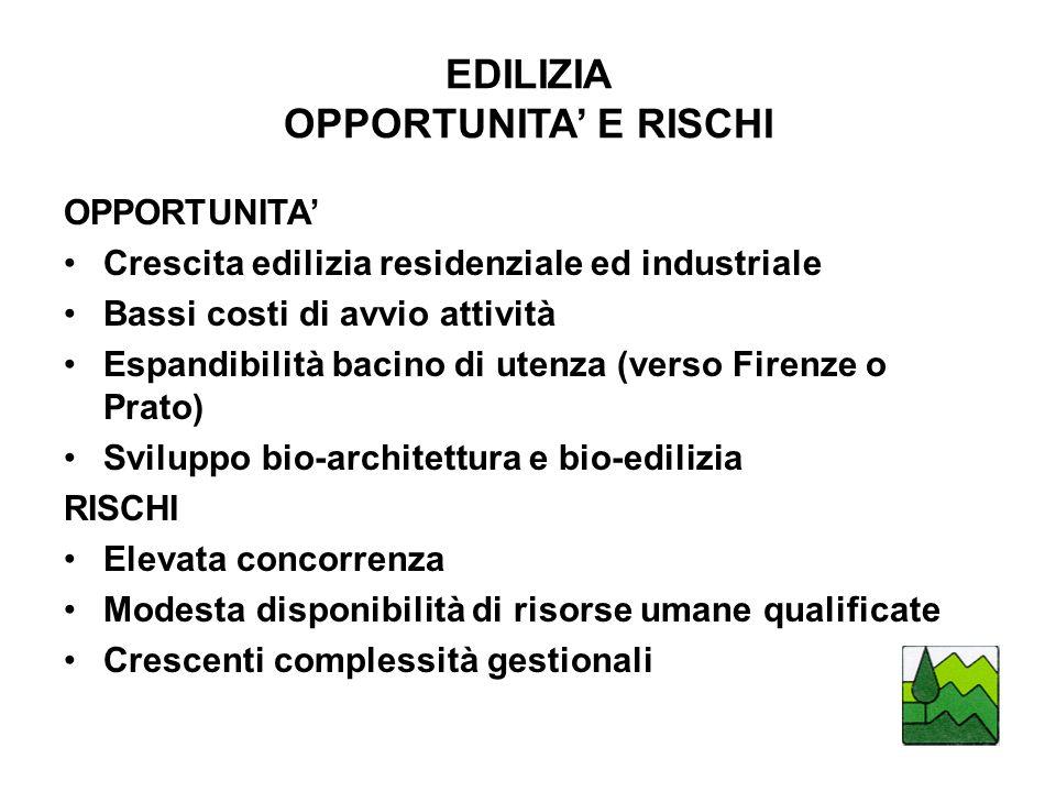EDILIZIA OPPORTUNITA' E RISCHI