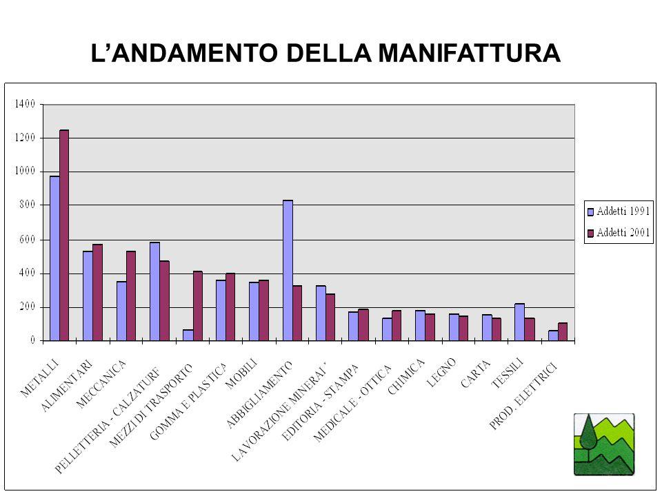 L'ANDAMENTO DELLA MANIFATTURA