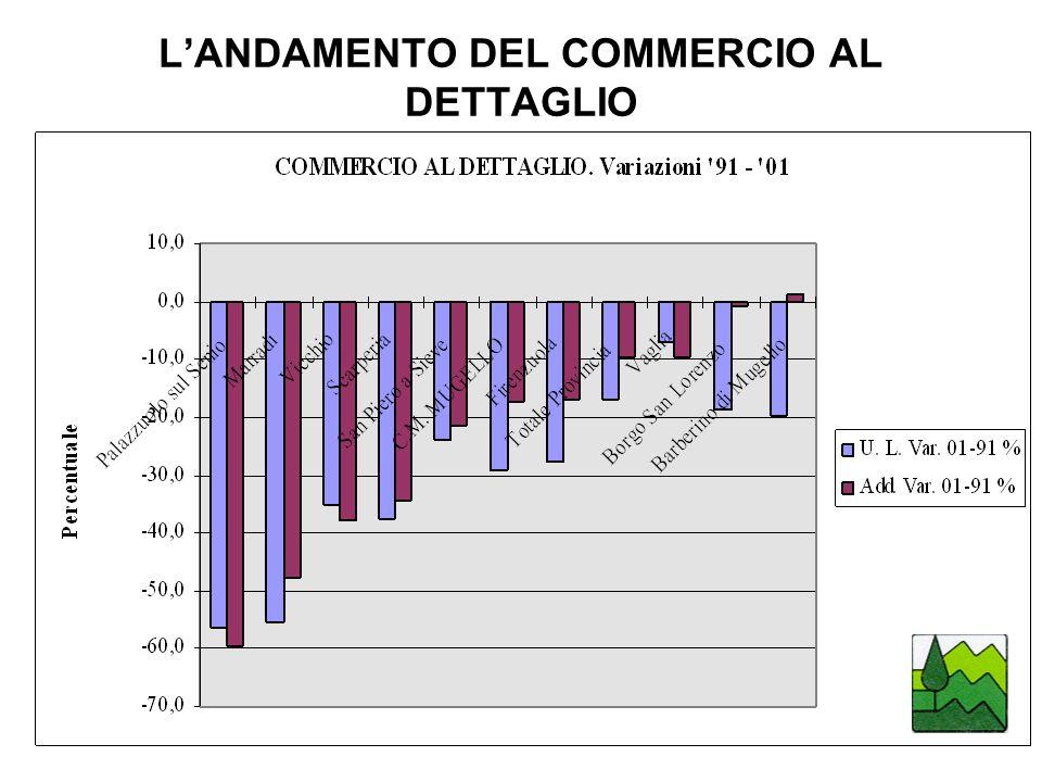 L'ANDAMENTO DEL COMMERCIO AL DETTAGLIO