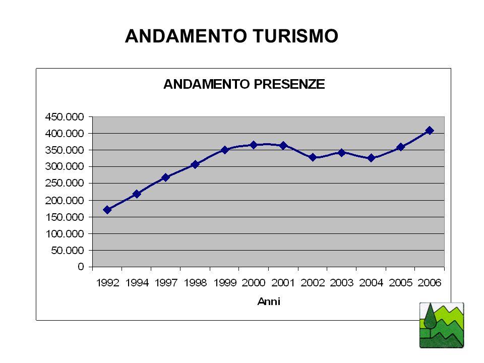 ANDAMENTO TURISMO