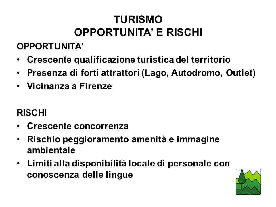 TURISMO OPPORTUNITA' E RISCHI