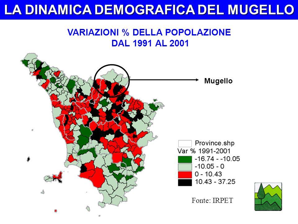 LA DINAMICA DEMOGRAFICA DEL MUGELLO VARIAZIONI % DELLA POPOLAZIONE