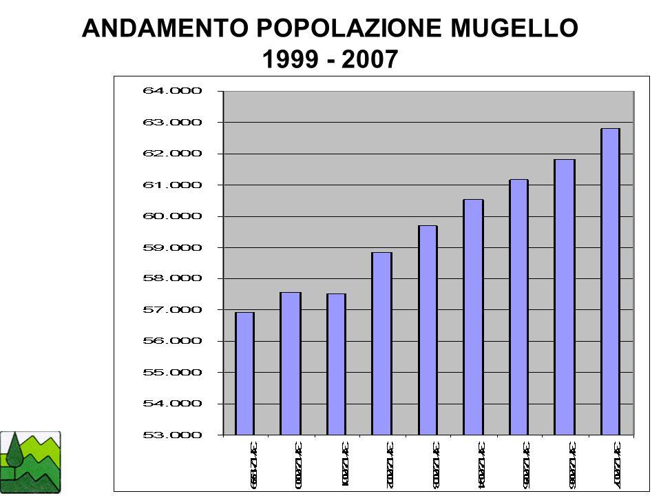ANDAMENTO POPOLAZIONE MUGELLO 1999 - 2007