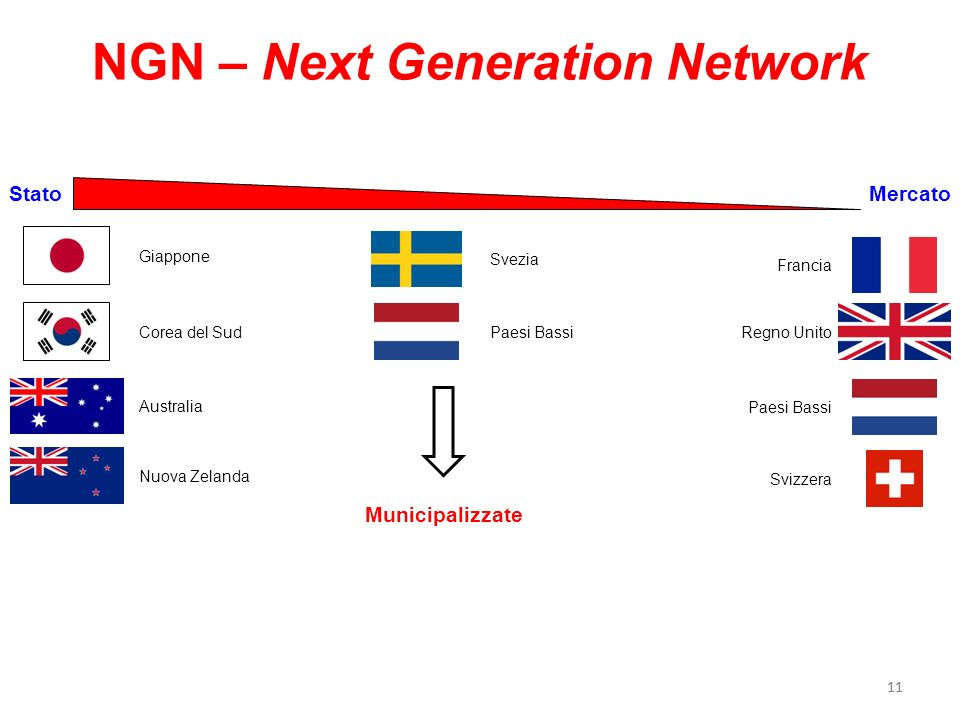 NGN – Next Generation Network