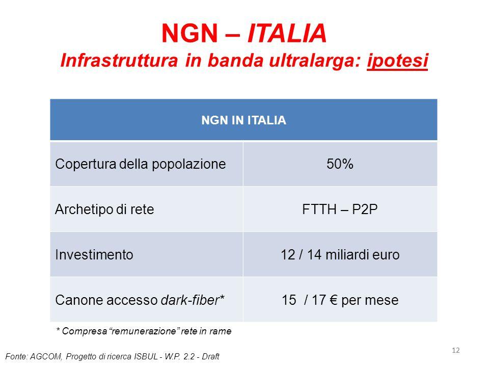 Infrastruttura in banda ultralarga: ipotesi