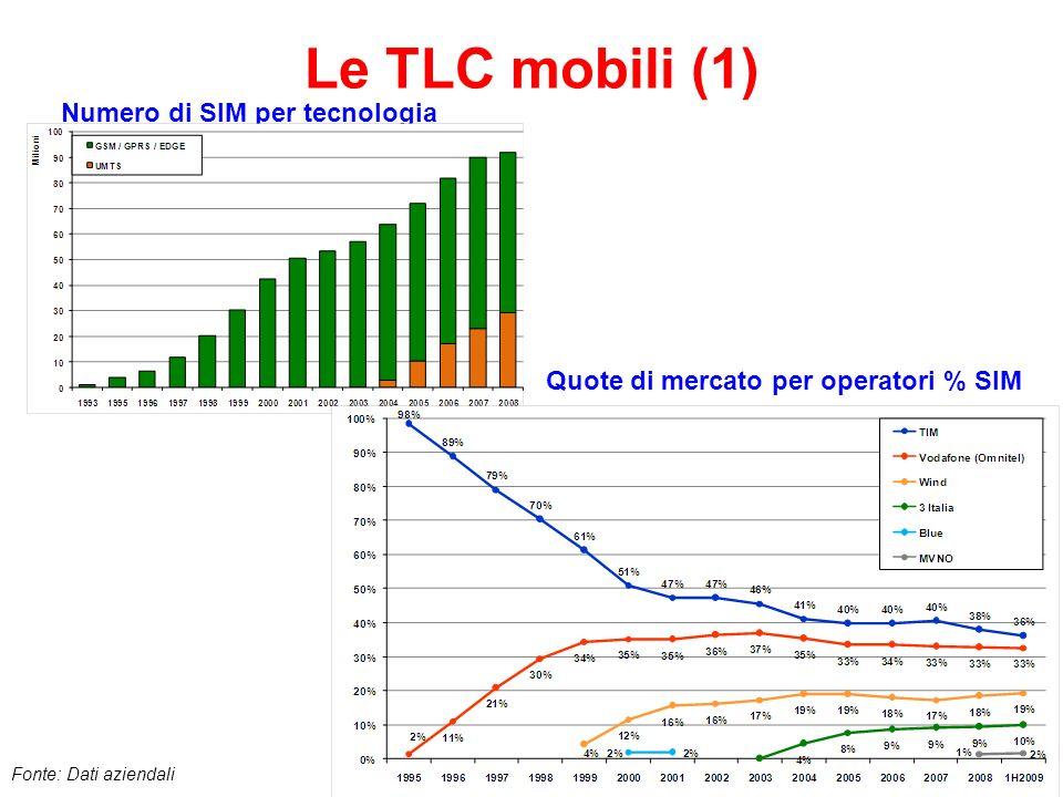 Numero di SIM per tecnologia Quote di mercato per operatori % SIM
