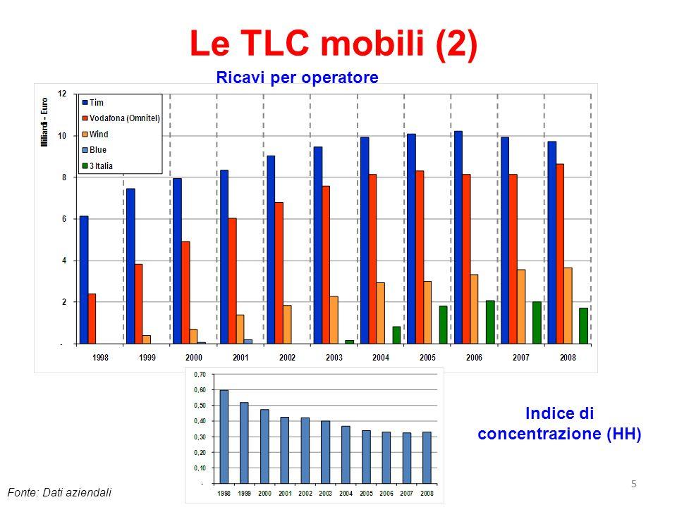Le TLC mobili (2) Ricavi per operatore Indice di concentrazione (HH) 5
