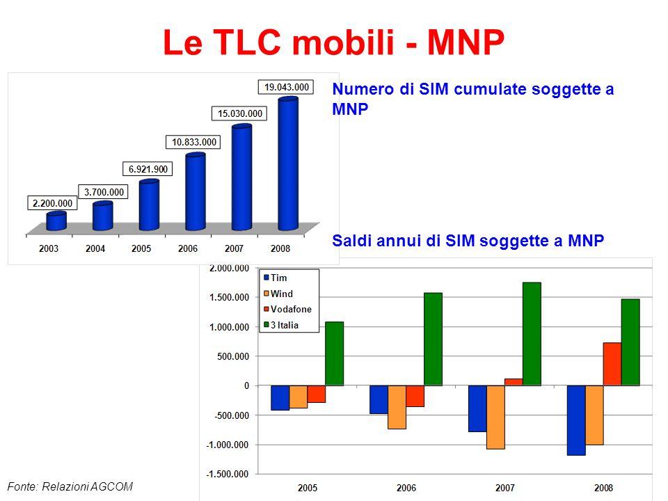 Le TLC mobili - MNP Numero di SIM cumulate soggette a MNP