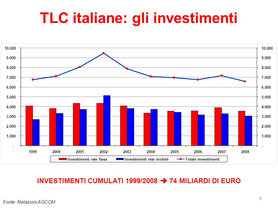 TLC italiane: gli investimenti