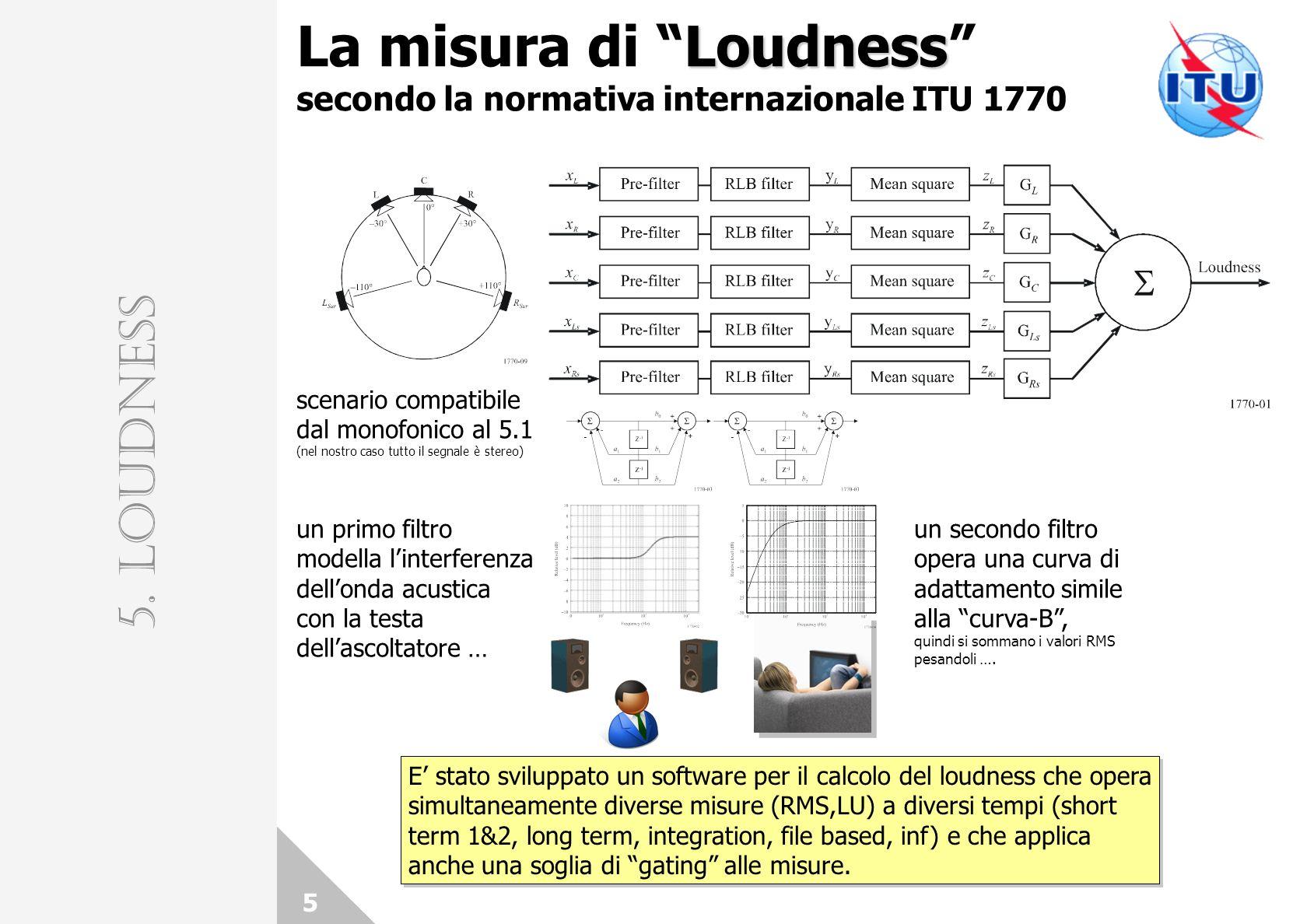 La misura di Loudness