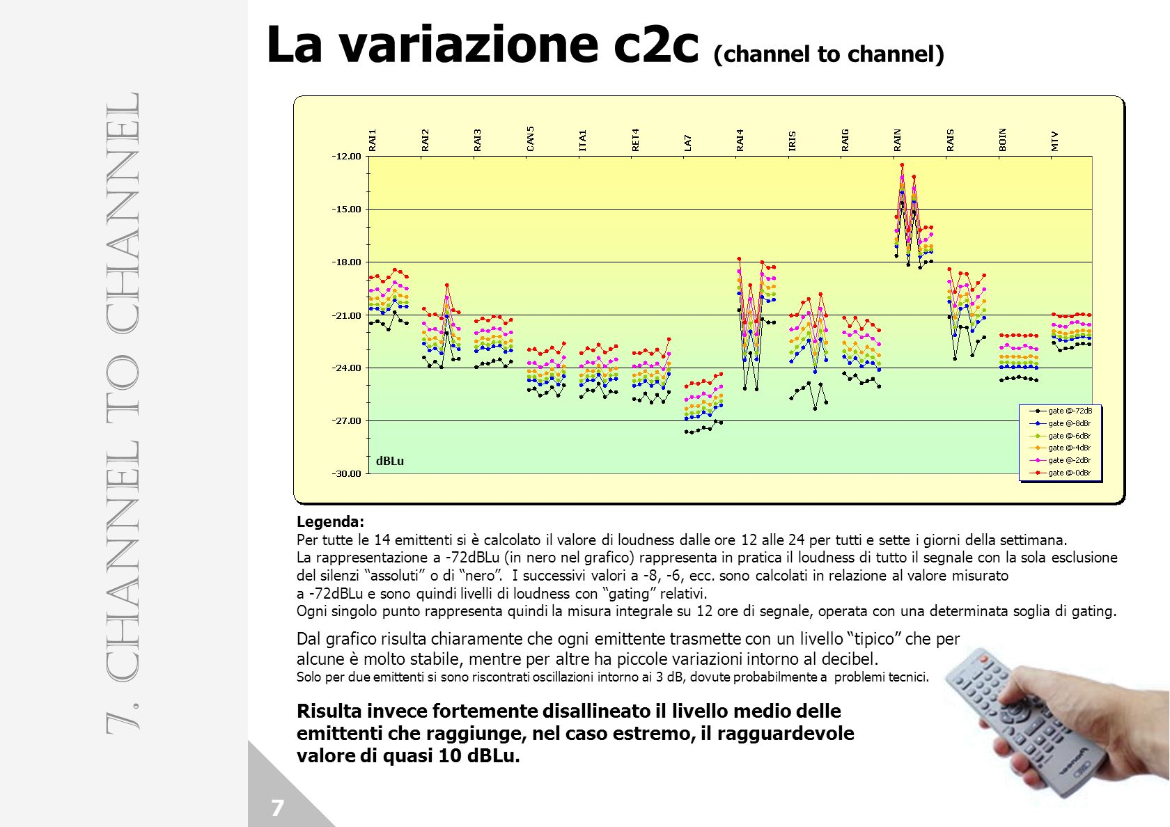 La variazione c2c (channel to channel)