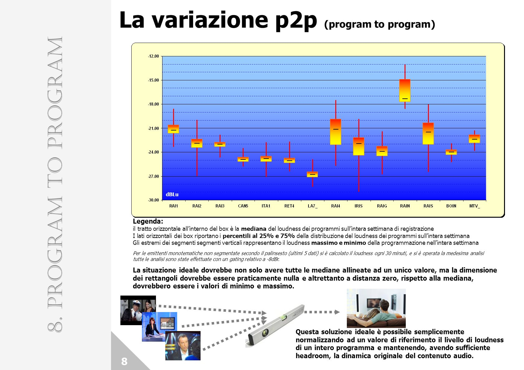 La variazione p2p (program to program)