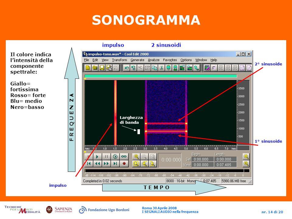 SONOGRAMMA impulso 2 sinusoidi