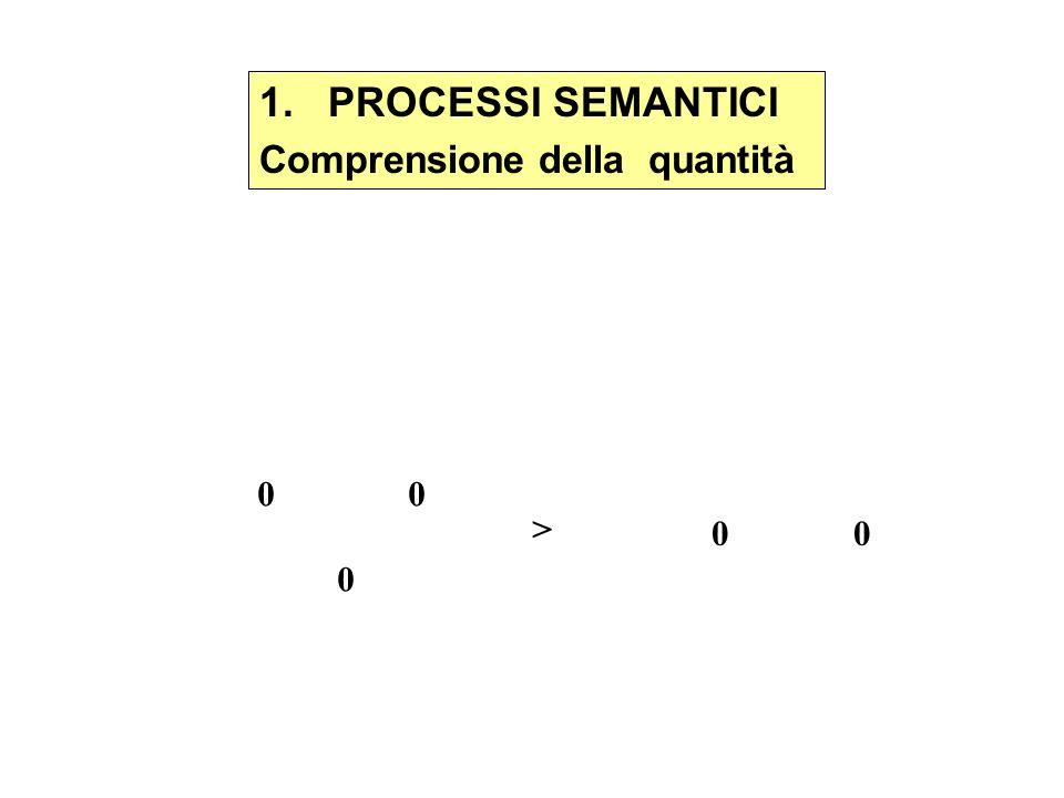 1. PROCESSI SEMANTICI Comprensione della quantità 0 0 > 0 0