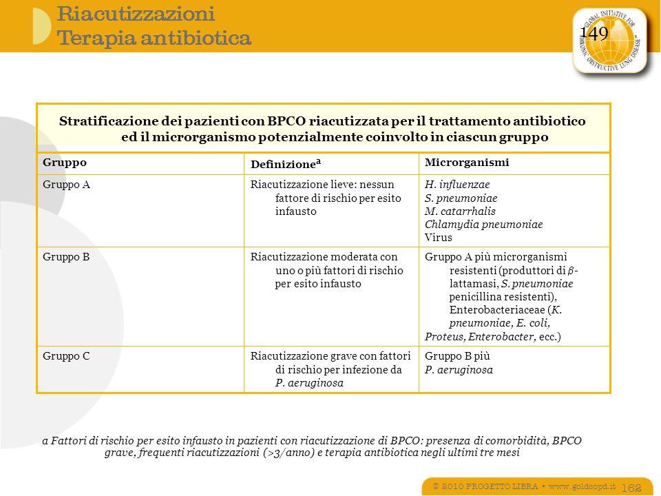Riacutizzazioni Terapia antibiotica