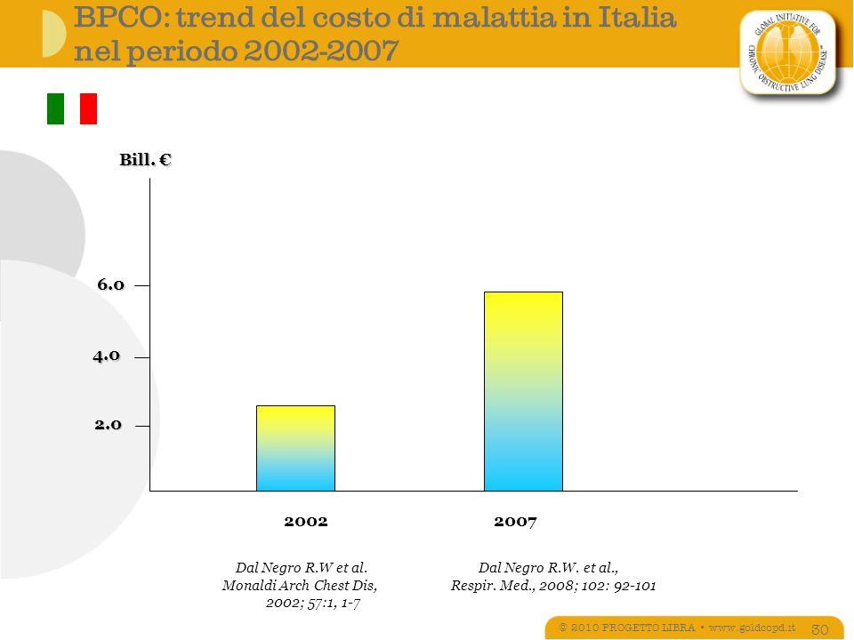 BPCO: trend del costo di malattia in Italia nel periodo 2002-2007