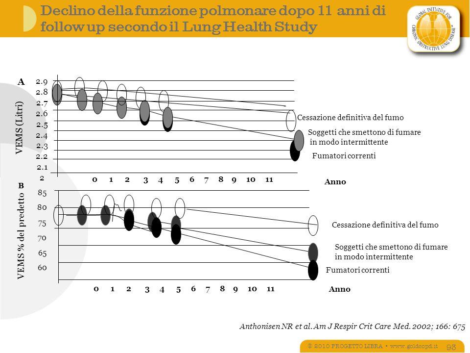 Declino della funzione polmonare dopo 11 anni di follow up secondo il Lung Health Study