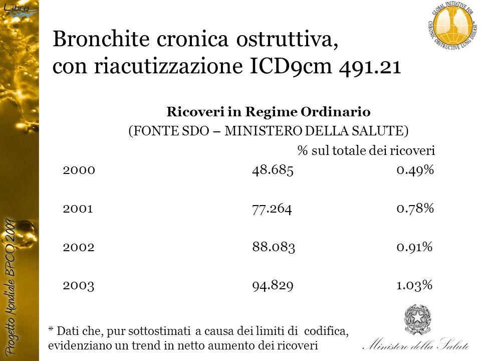 Bronchite cronica ostruttiva, con riacutizzazione ICD9cm 491.21