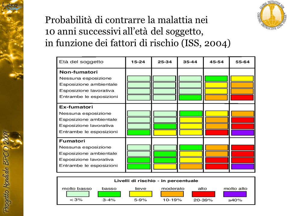 Probabilità di contrarre la malattia nei 10 anni successivi all'età del soggetto, in funzione dei fattori di rischio (ISS, 2004)