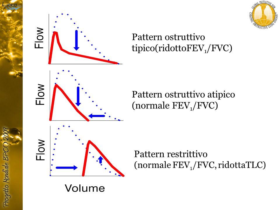 Pattern ostruttivo tipico(ridottoFEV1/FVC)