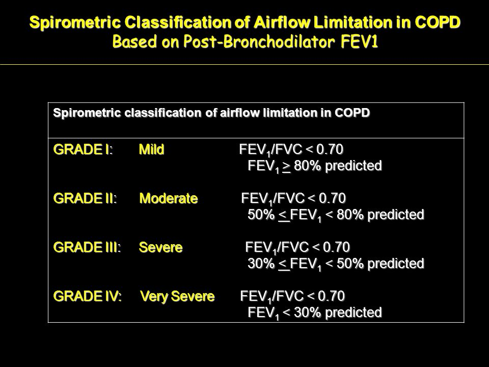 Spirometric Classification of Airflow Limitation in COPD
