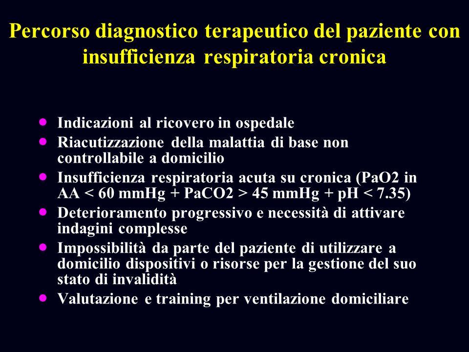 Percorso diagnostico terapeutico del paziente con insufficienza respiratoria cronica