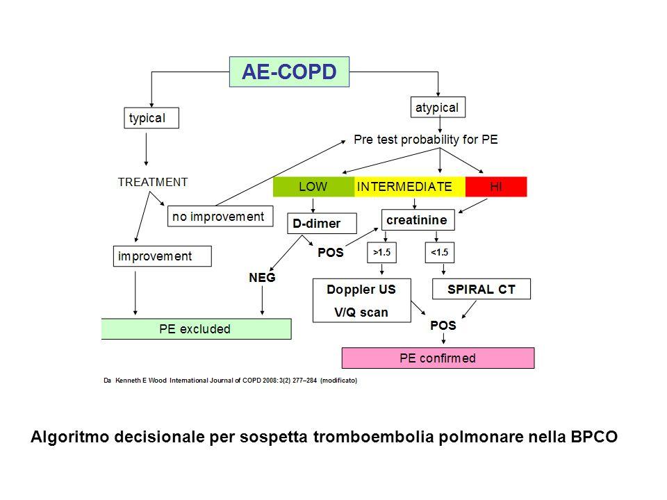 Algoritmo decisionale per sospetta tromboembolia polmonare nella BPCO