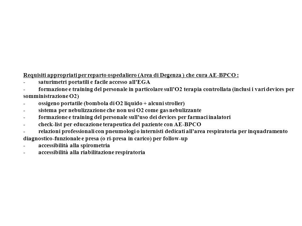 Requisiti appropriati per reparto ospedaliero (Area di Degenza ) che cura AE-BPCO :