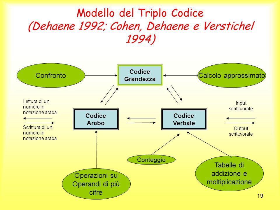Modello del Triplo Codice (Dehaene 1992; Cohen, Dehaene e Verstichel 1994)