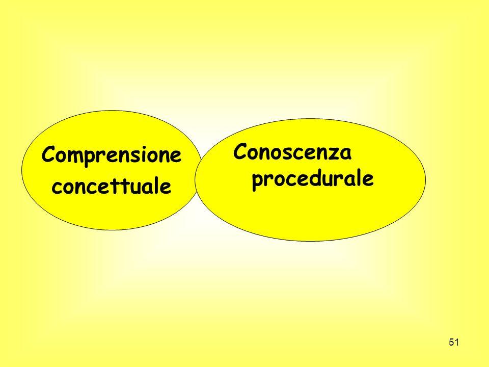 Comprensione concettuale Conoscenza procedurale