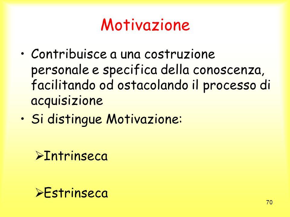 MotivazioneContribuisce a una costruzione personale e specifica della conoscenza, facilitando od ostacolando il processo di acquisizione.