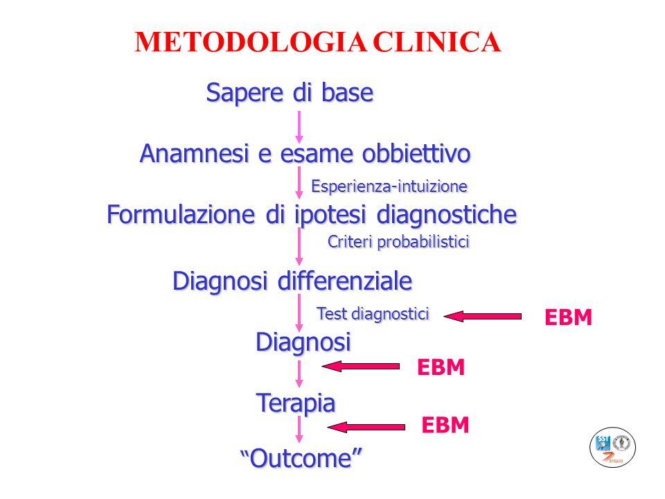 METODOLOGIA CLINICA Sapere di base Anamnesi e esame obbiettivo