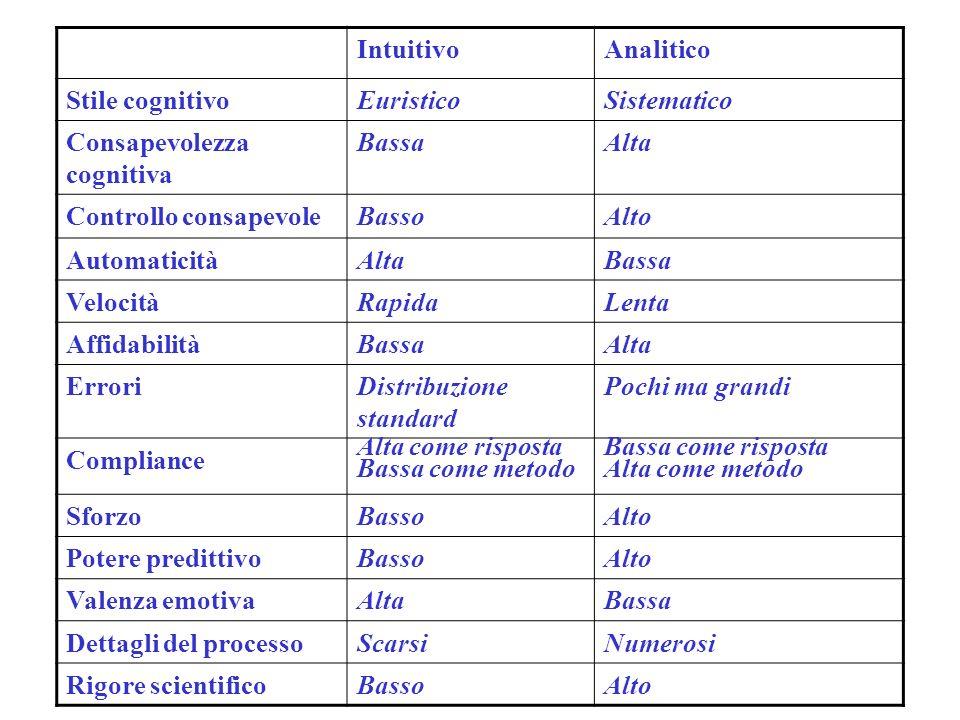 Intuitivo Analitico. Stile cognitivo. Euristico. Sistematico. Consapevolezza cognitiva. Bassa.