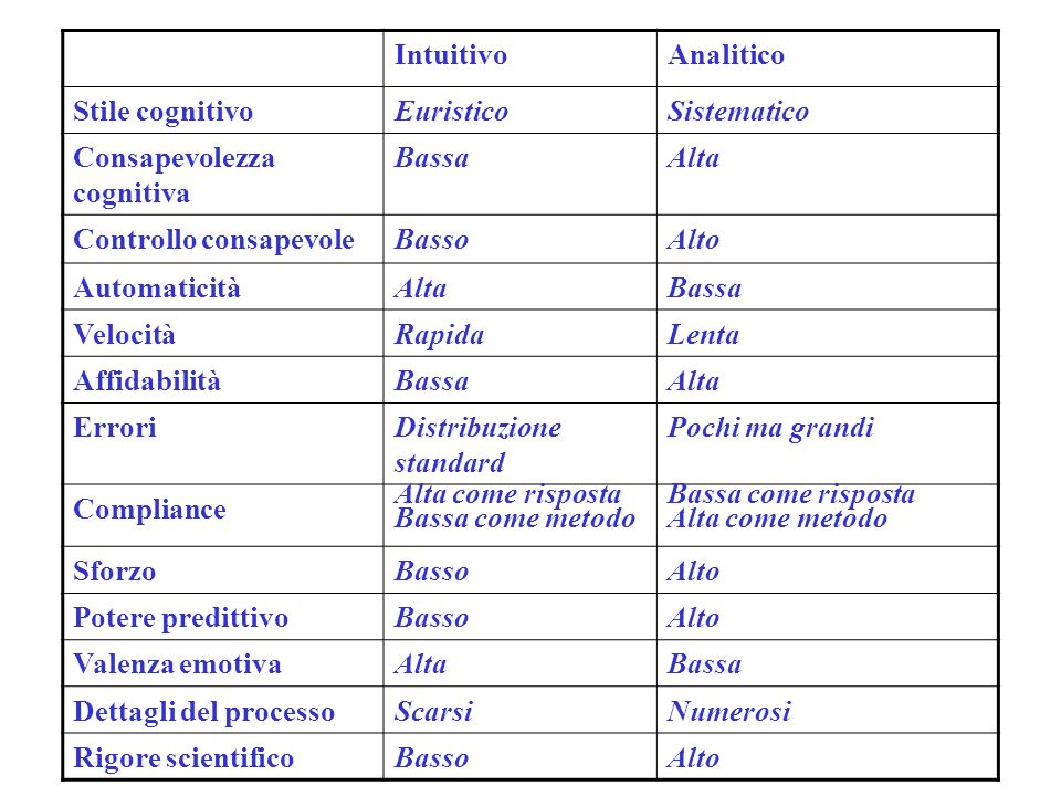 IntuitivoAnalitico. Stile cognitivo. Euristico. Sistematico. Consapevolezza cognitiva. Bassa. Alta.