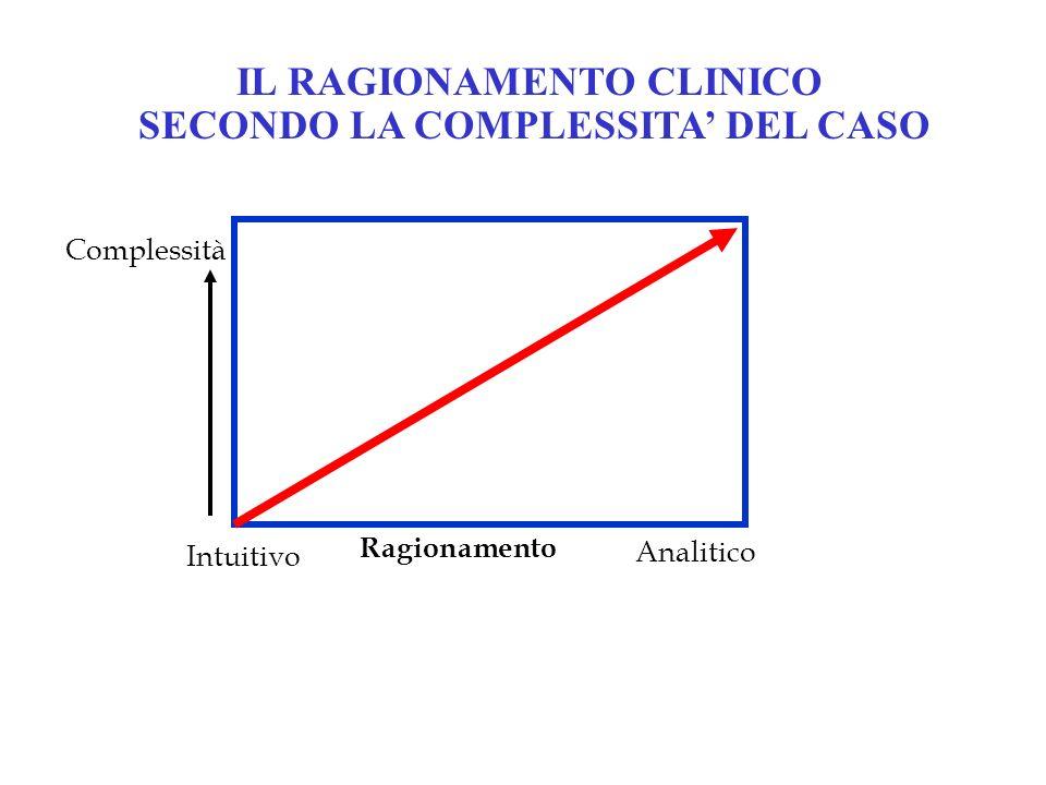 IL RAGIONAMENTO CLINICO SECONDO LA COMPLESSITA' DEL CASO