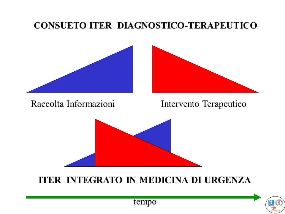 CONSUETO ITER DIAGNOSTICO-TERAPEUTICO
