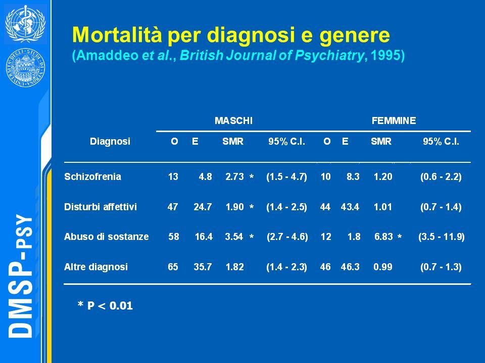 Mortalità per diagnosi e genere (Amaddeo et al