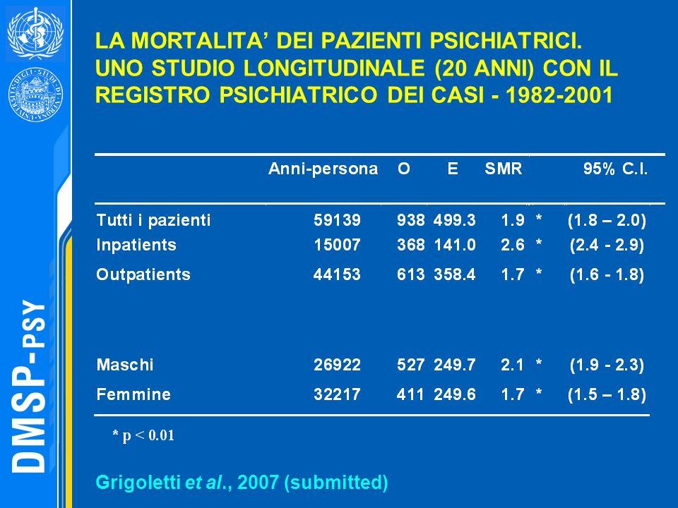 LA MORTALITA' DEI PAZIENTI PSICHIATRICI
