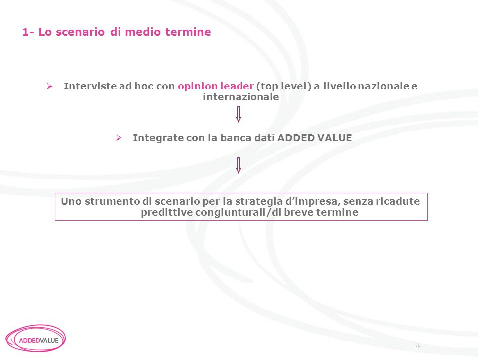 Integrate con la banca dati ADDED VALUE