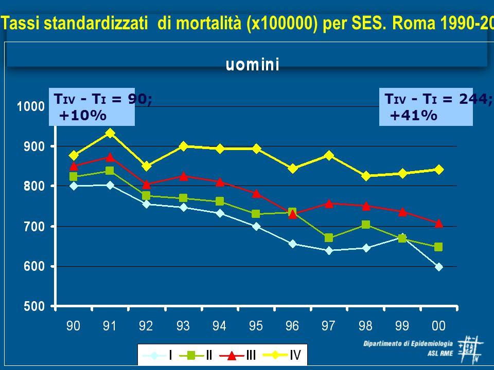 Tassi standardizzati di mortalità (x100000) per SES. Roma 1990-2000