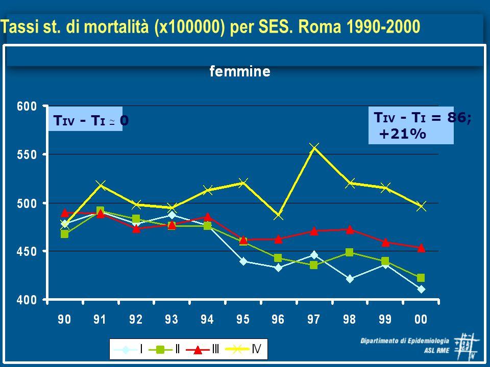 Tassi st. di mortalità (x100000) per SES. Roma 1990-2000