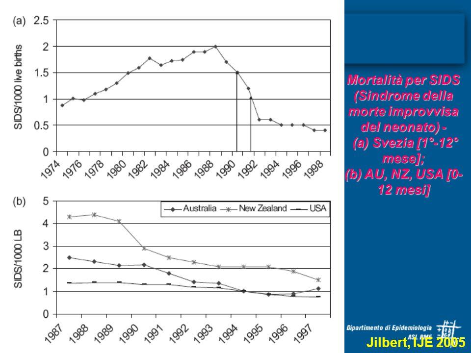 Mortalità per SIDS (Sindrome della morte improvvisa del neonato) -