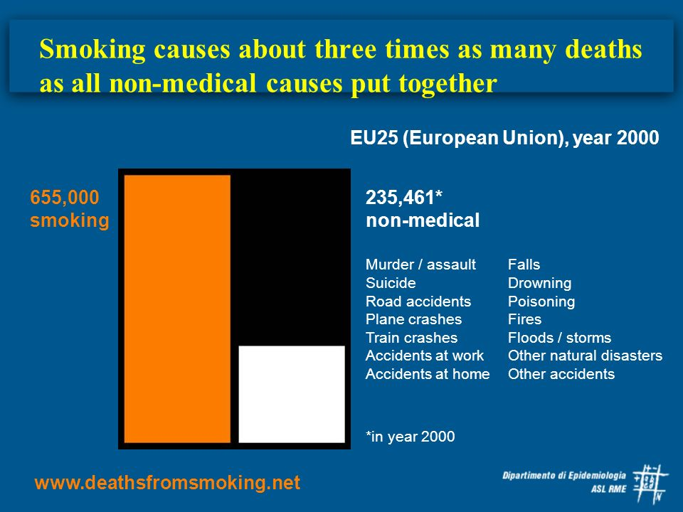 Smoking causes about three times as many deaths as all non-medical causes put together
