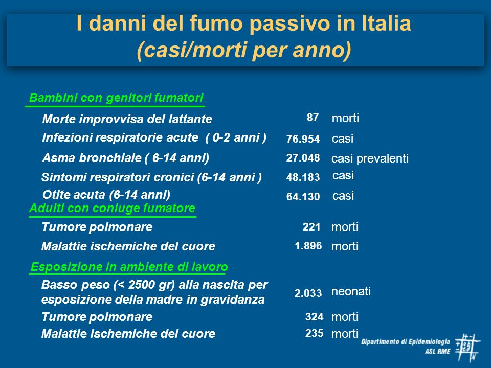 I danni del fumo passivo in Italia