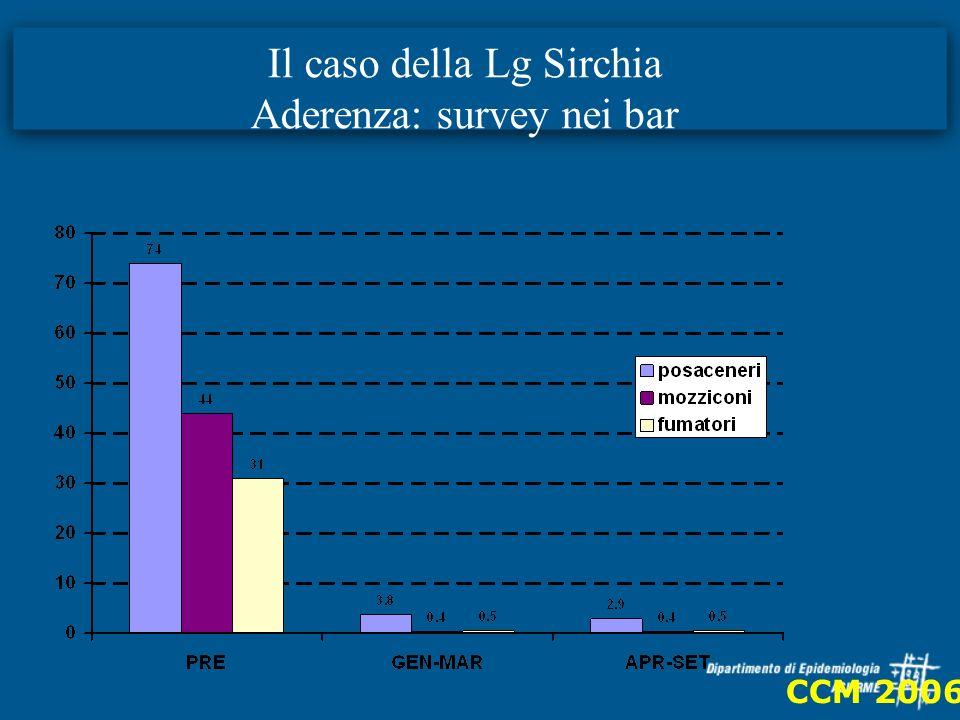 Il caso della Lg Sirchia Aderenza: survey nei bar