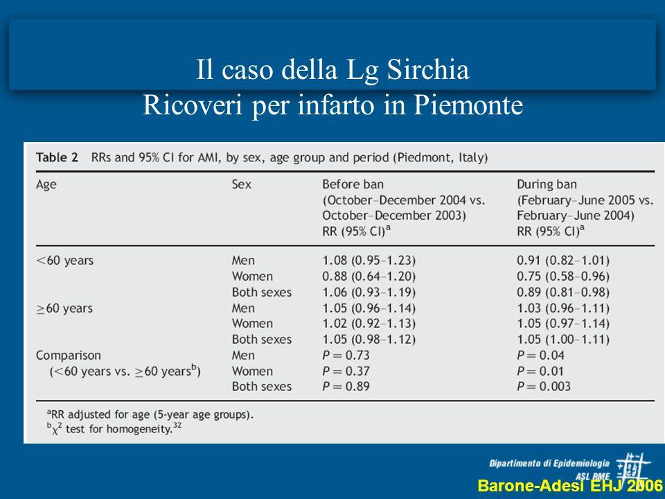 Il caso della Lg Sirchia Ricoveri per infarto in Piemonte