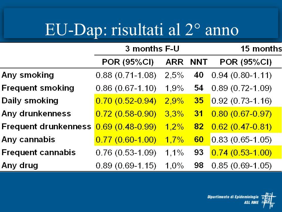 EU-Dap: risultati al 2° anno