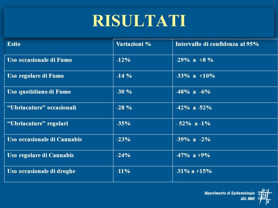 RISULTATI Esito Variazioni % Intervallo di confidenza al 95%